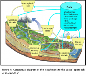 conceptual diagram of the catchment to the coast approach of the NG-CHC